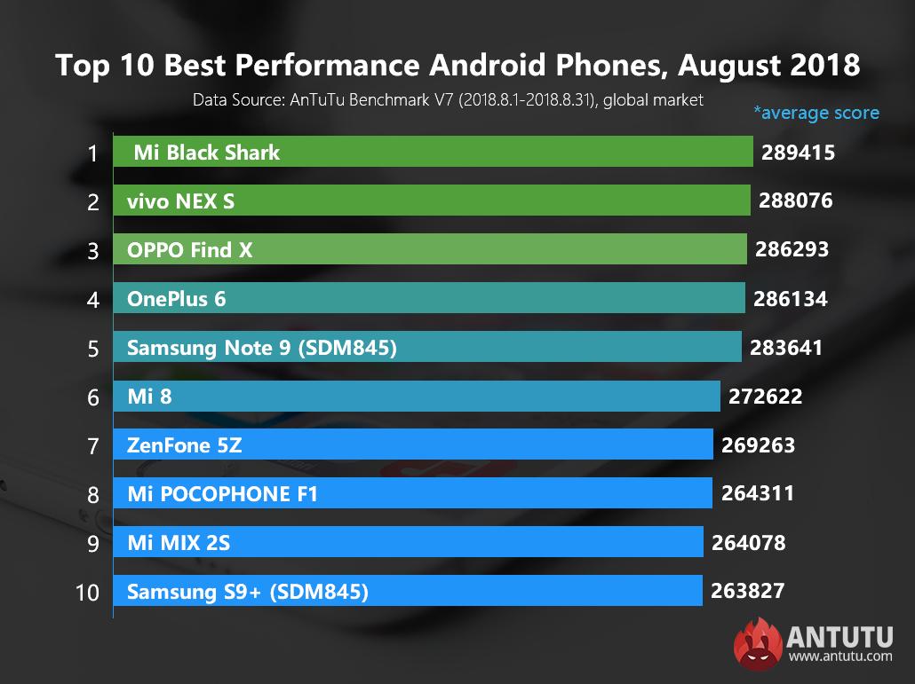 Les meilleurs smartphones Android du mois d'août selon AnTuTu