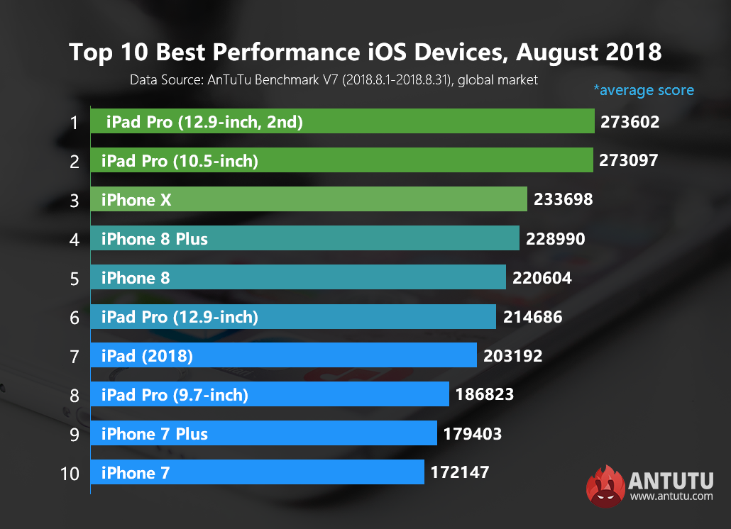Les meilleurs appareils iOS du mois d'août selon AnTuTu