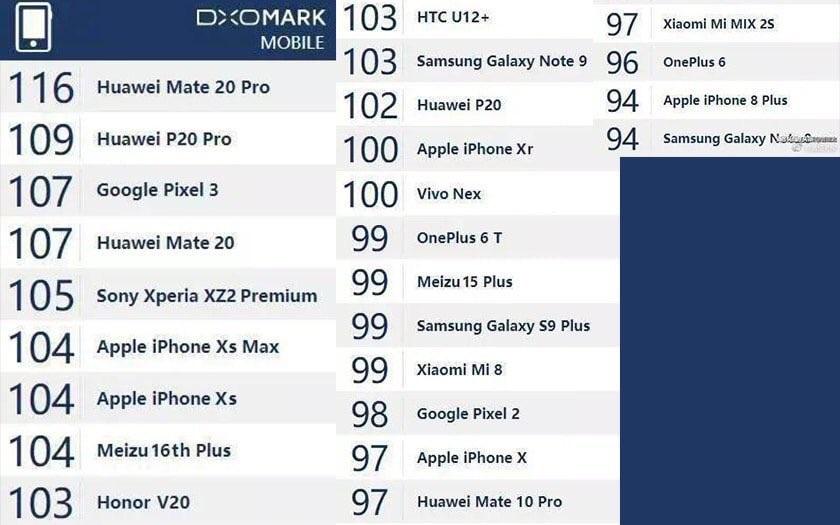 DxOMark : un faux leak affiche les scores du Huawei Mate 20 Pro, Pixel 3, OnePlus 6T