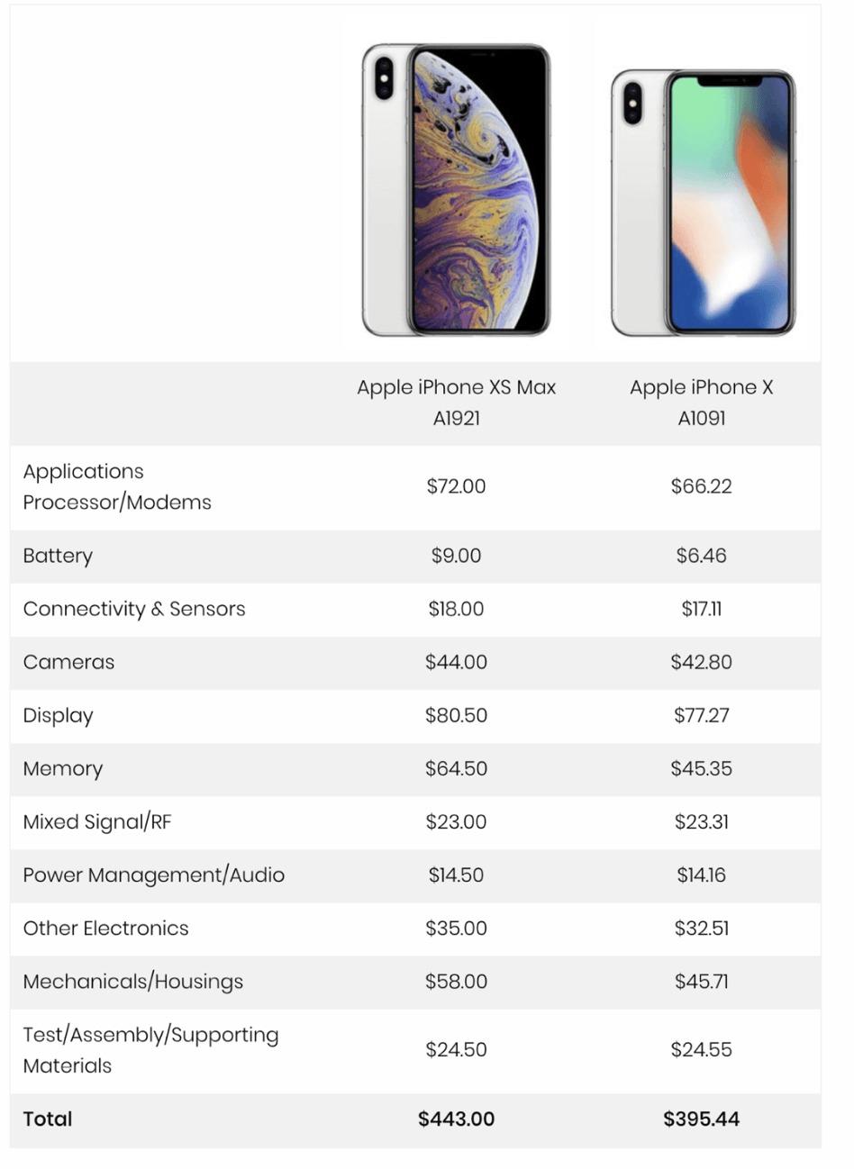 cout fab iphone 2 - Un coût de production de 443 dollars pour l'iPhone XS Max !