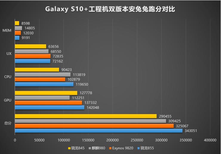 Capture d'écran 2018 12 07 à 17.40.46 - Le Samsung Galaxy S10+ sous Snapdragon 855 plus rapide que celui équipé d'un Exynos 9820