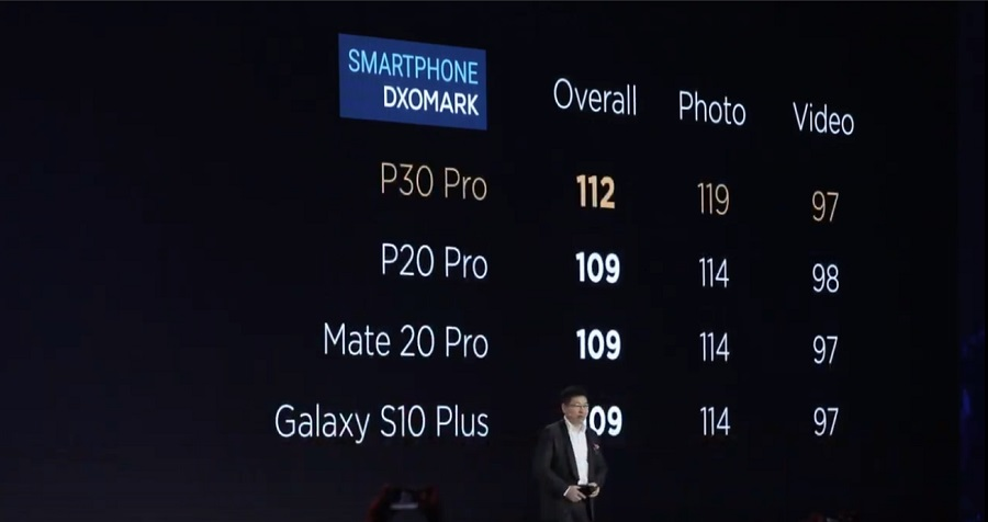 Le Huawei P30 Pro surclasse la concurrence